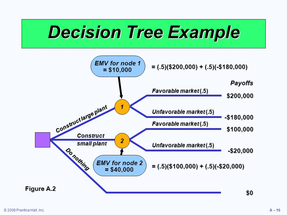 Decision Tree Example EMV for node 1