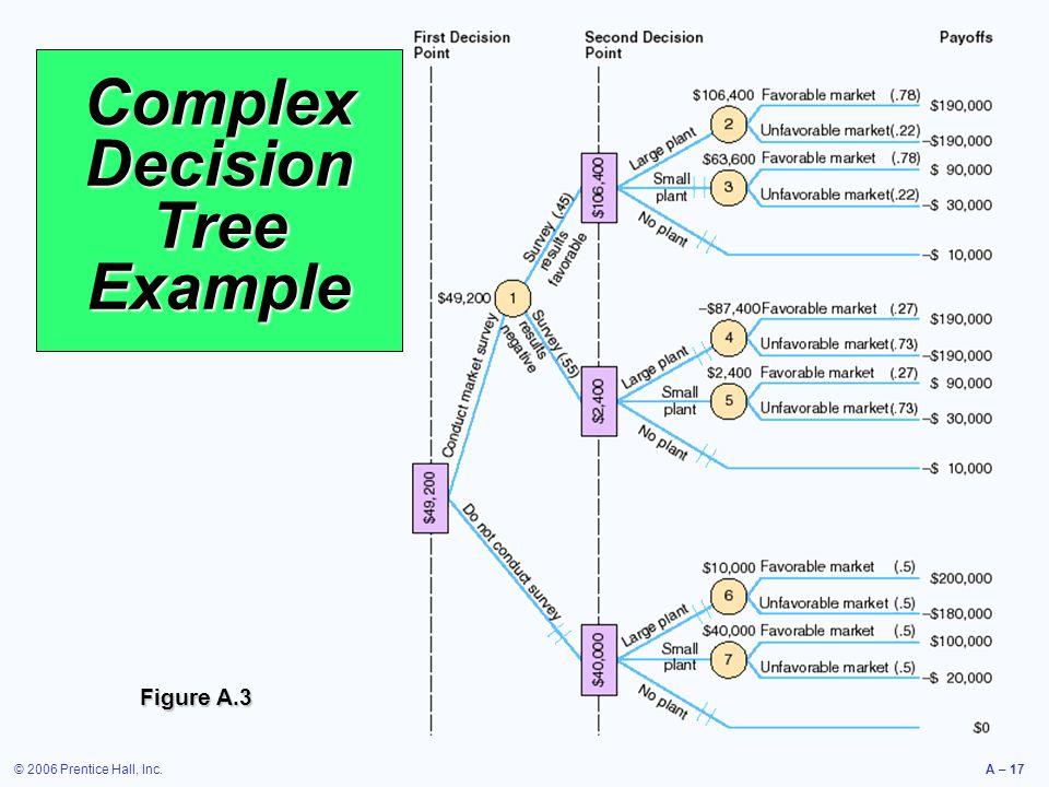 Complex Decision Tree Example
