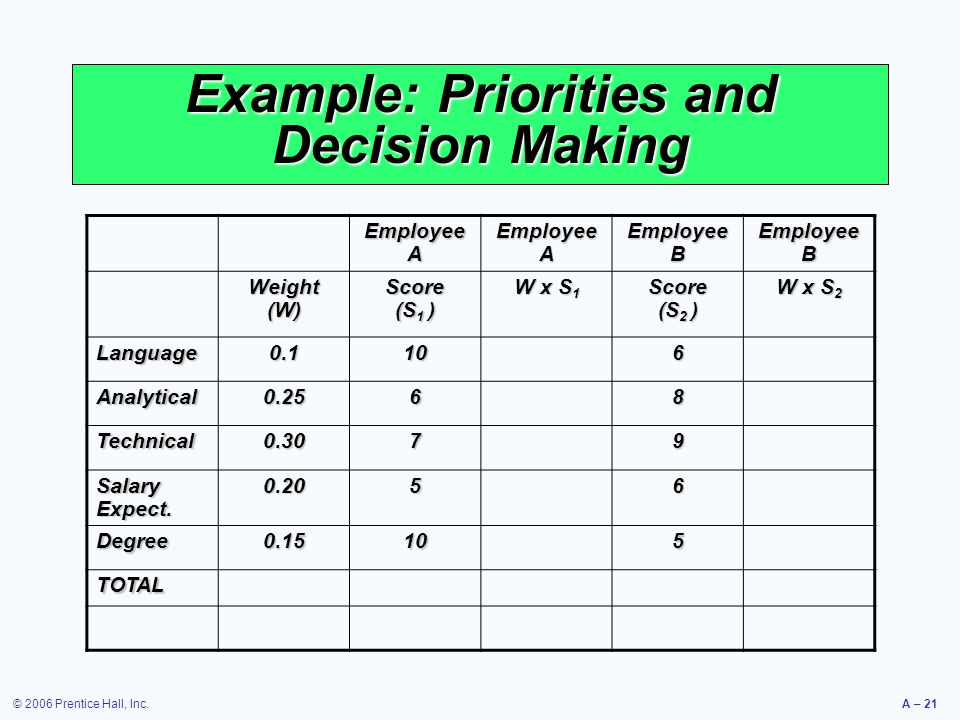 Example: Priorities and Decision Making
