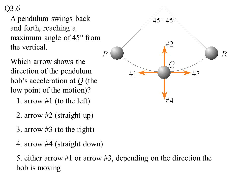 Q3.6 A pendulum swings back and forth, reaching a maximum angle of 45° from the vertical.