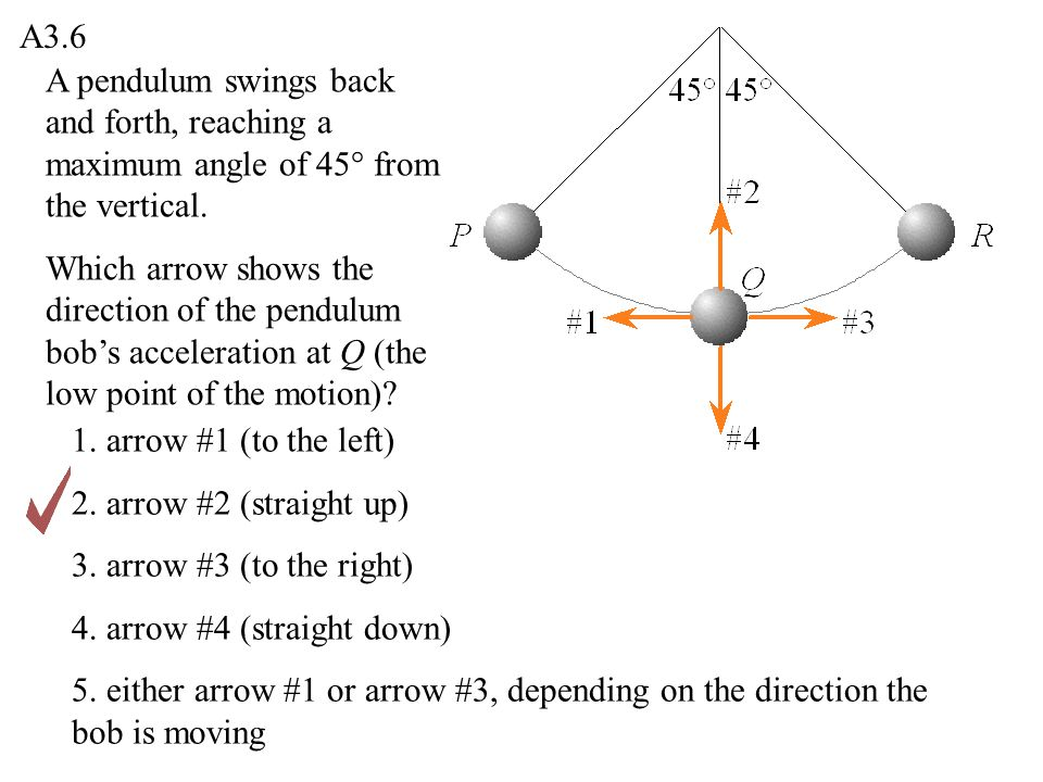 A3.6 A pendulum swings back and forth, reaching a maximum angle of 45° from the vertical.