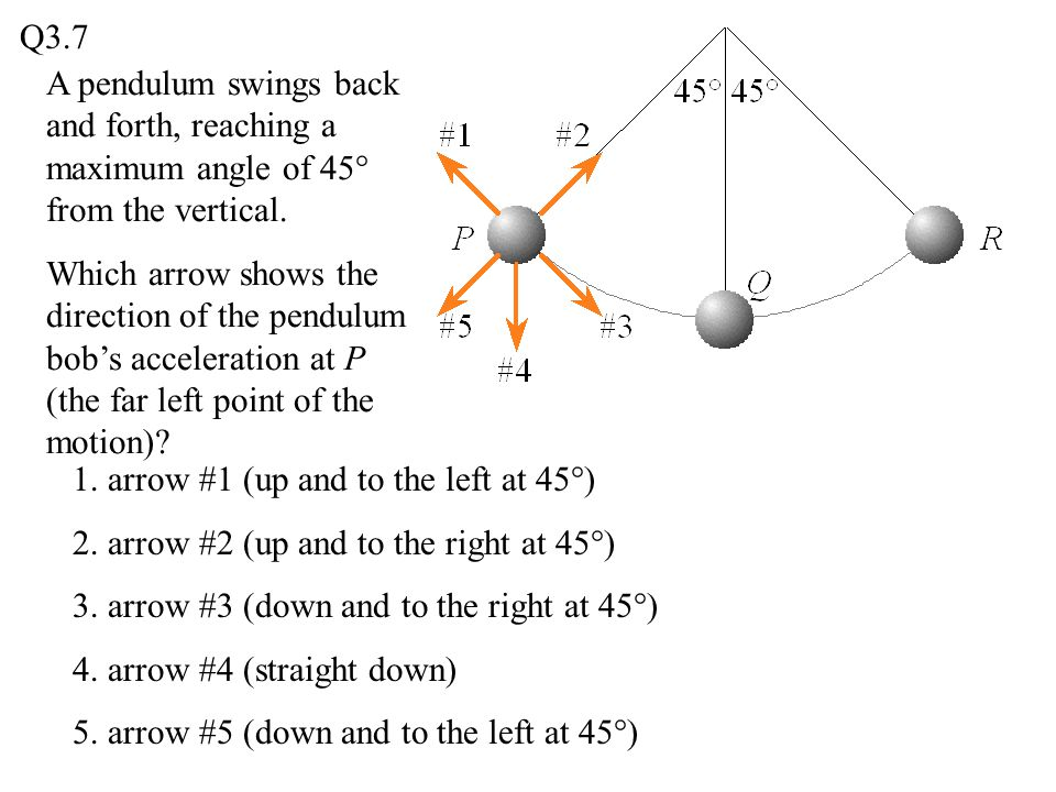 Q3.7 A pendulum swings back and forth, reaching a maximum angle of 45° from the vertical.