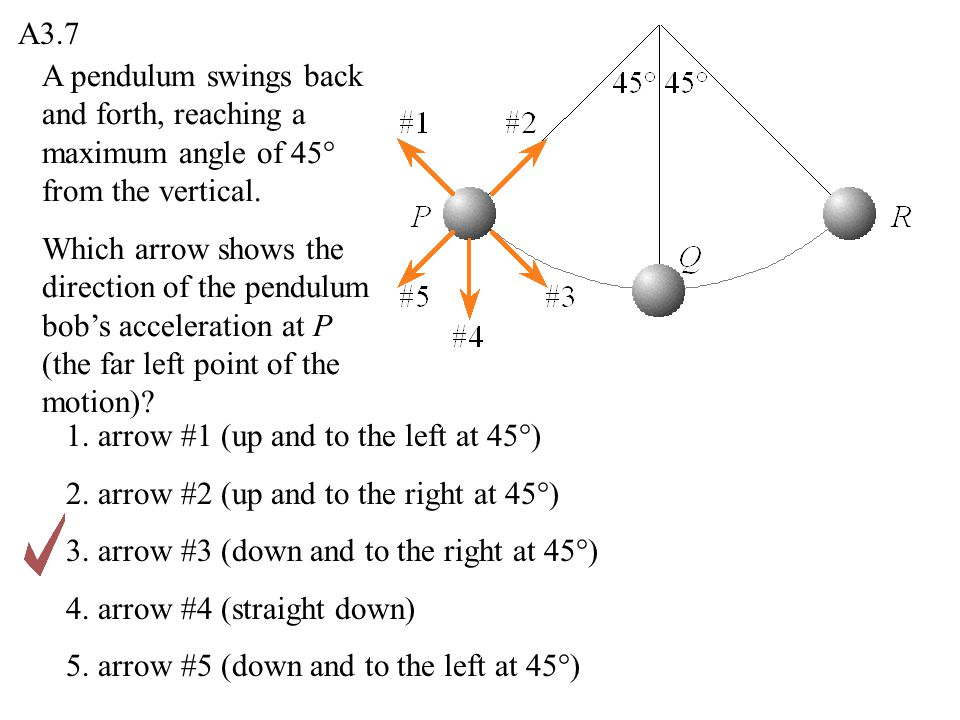 A3.7 A pendulum swings back and forth, reaching a maximum angle of 45° from the vertical.