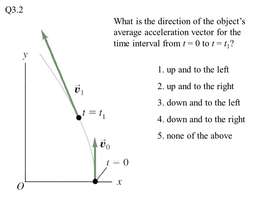 Q3.2 What is the direction of the object's average acceleration vector for the time interval from t = 0 to t = t1