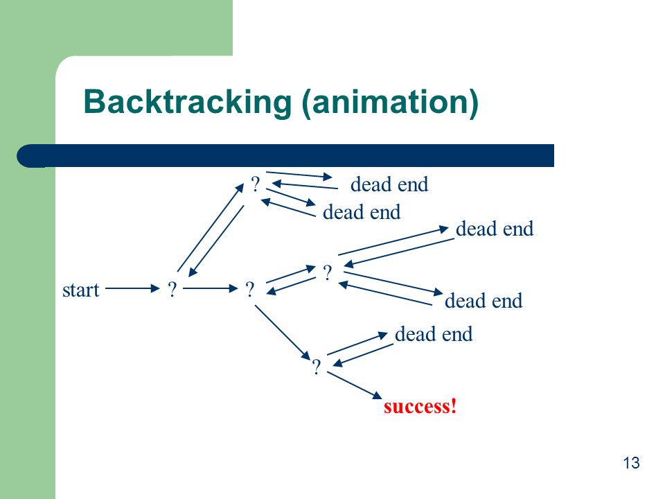 Backtracking (animation)