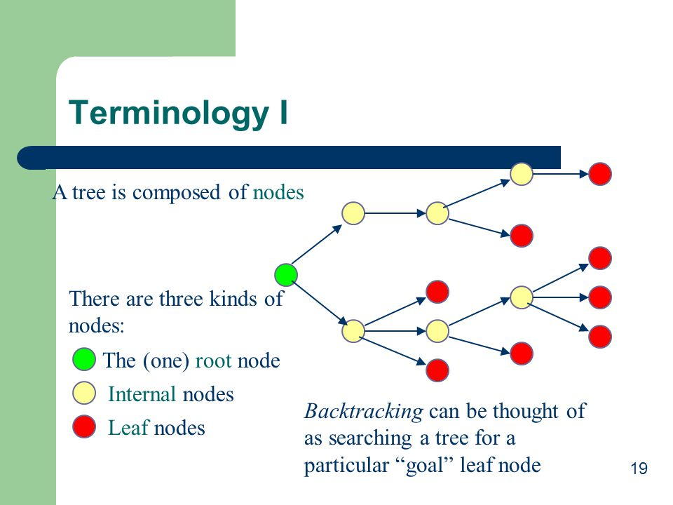 Terminology I A tree is composed of nodes