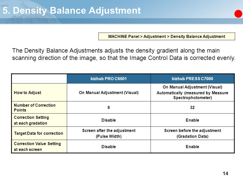 5. Density Balance Adjustment