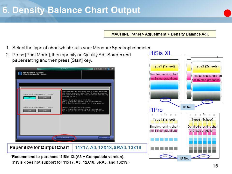 6. Density Balance Chart Output