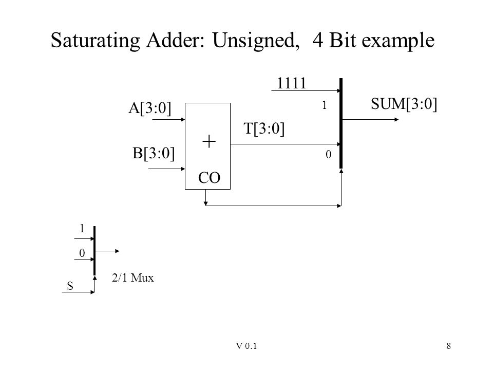 Saturating Adder: Unsigned, 4 Bit example