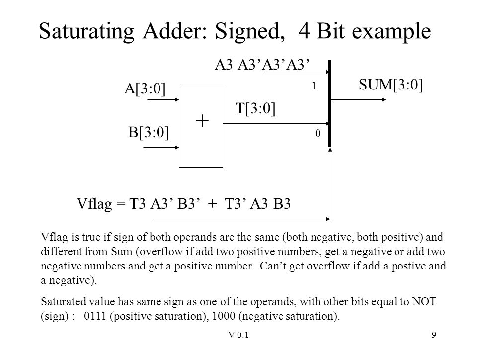 Saturating Adder: Signed, 4 Bit example