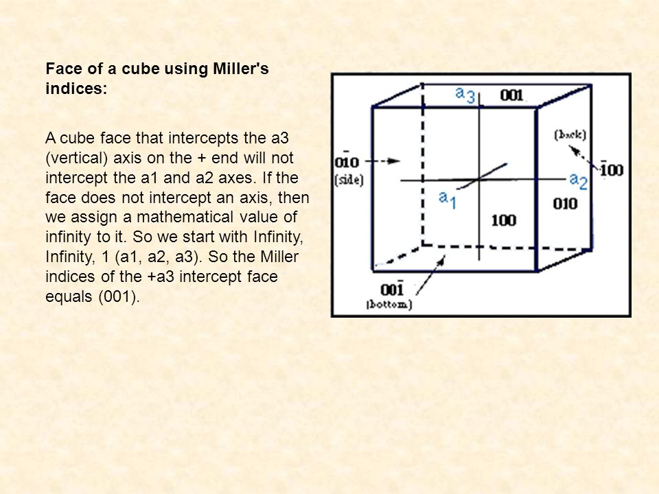 Face of a cube using Miller s indices: