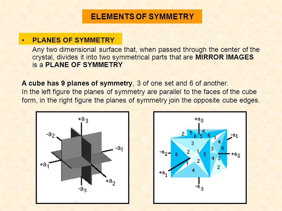 ELEMENTS OF SYMMETRY PLANES OF SYMMETRY