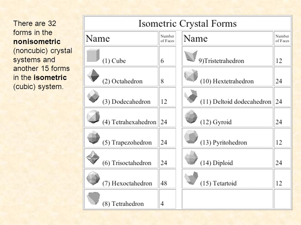 There are 32 forms in the nonisometric (noncubic) crystal systems and another 15 forms in the isometric (cubic) system.