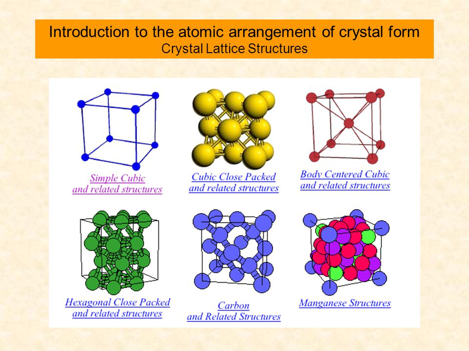 Introduction to the atomic arrangement of crystal form Crystal Lattice Structures
