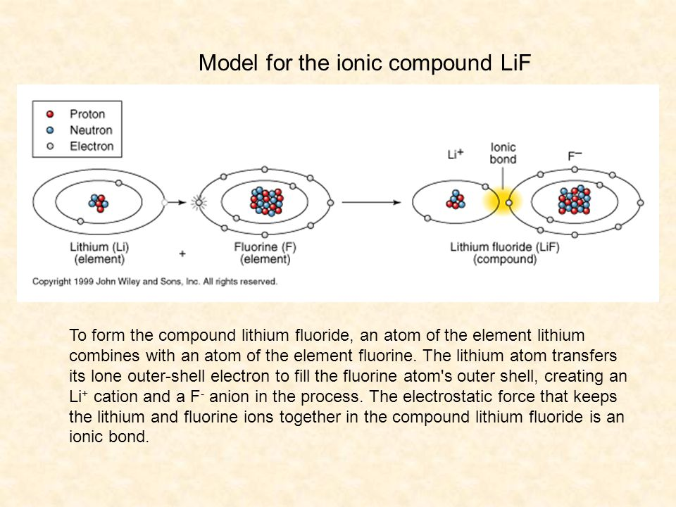 Model for the ionic compound LiF