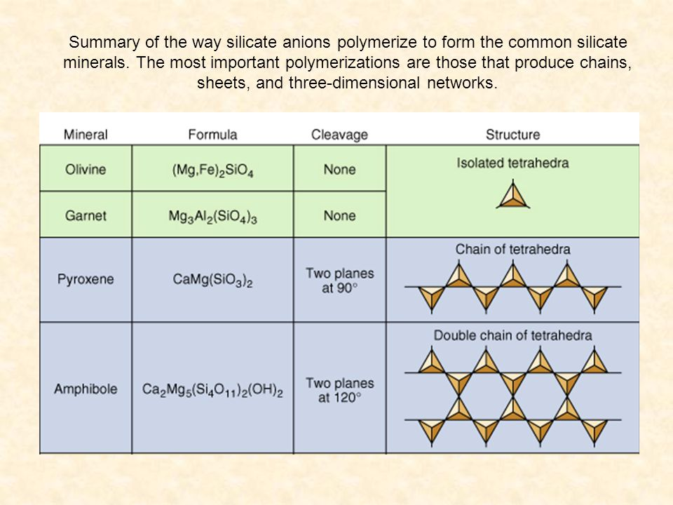 Summary of the way silicate anions polymerize to form the common silicate minerals.