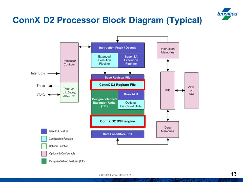 ConnX D2 Processor Block Diagram (Typical)