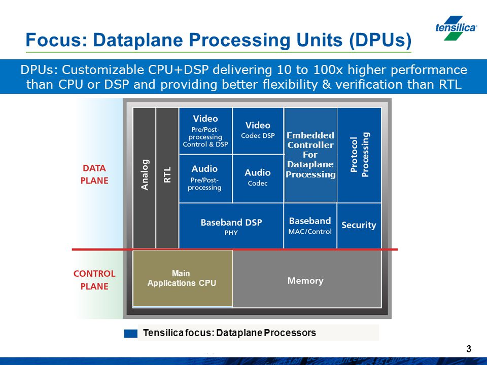 Focus: Dataplane Processing Units (DPUs)