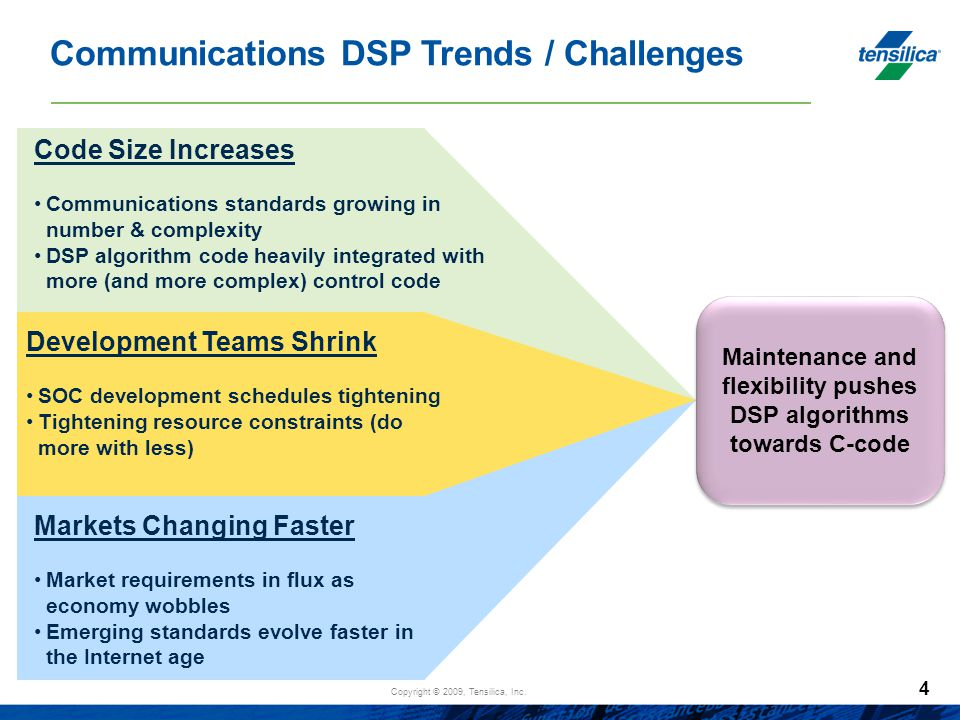 Maintenance and flexibility pushes DSP algorithms towards C-code