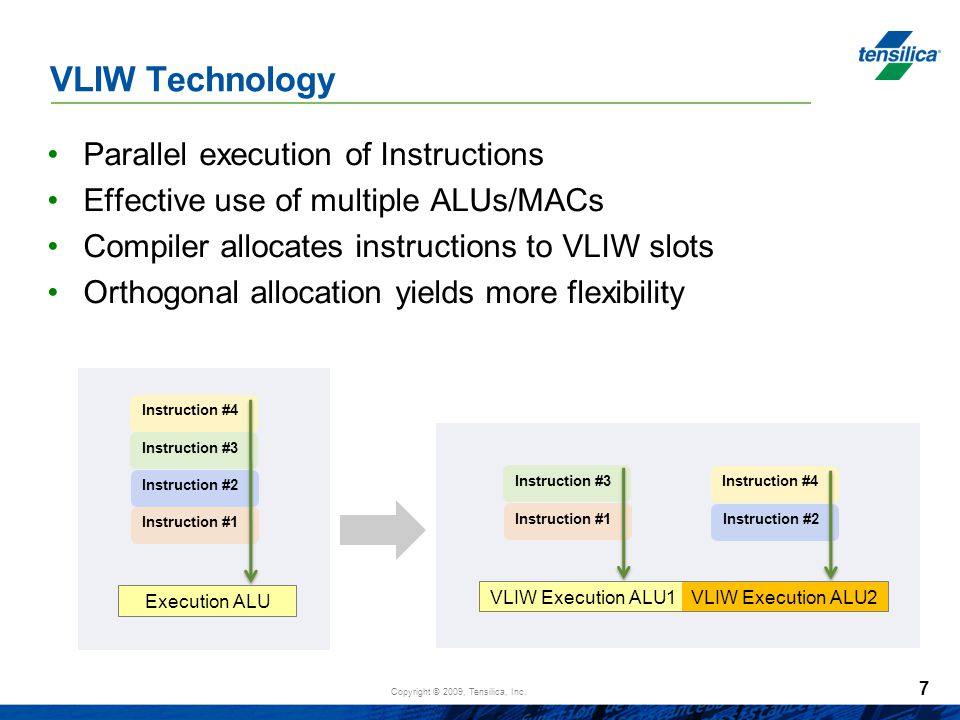 VLIW Technology Parallel execution of Instructions