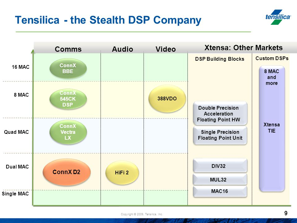 Tensilica - the Stealth DSP Company