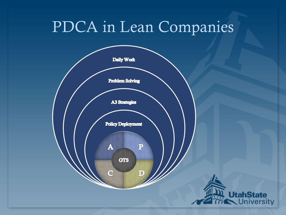 PDCA in Lean Companies A P C D GTS P Daily Work Problem Solving
