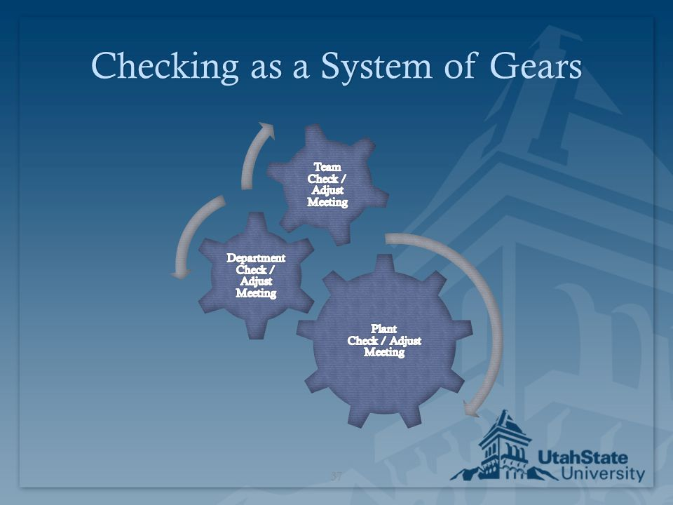 Checking as a System of Gears