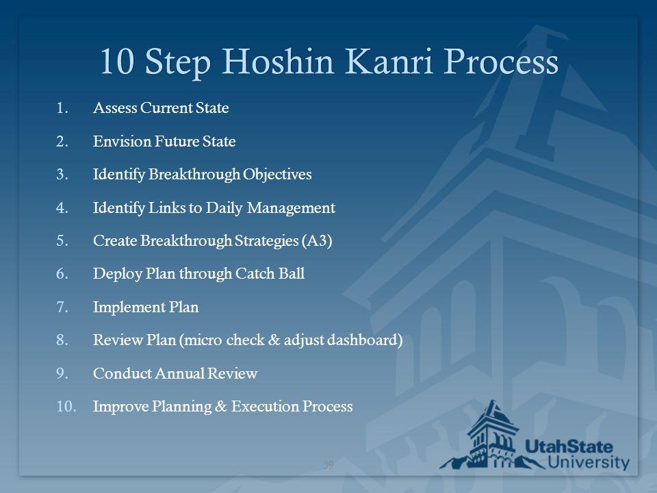 10 Step Hoshin Kanri Process