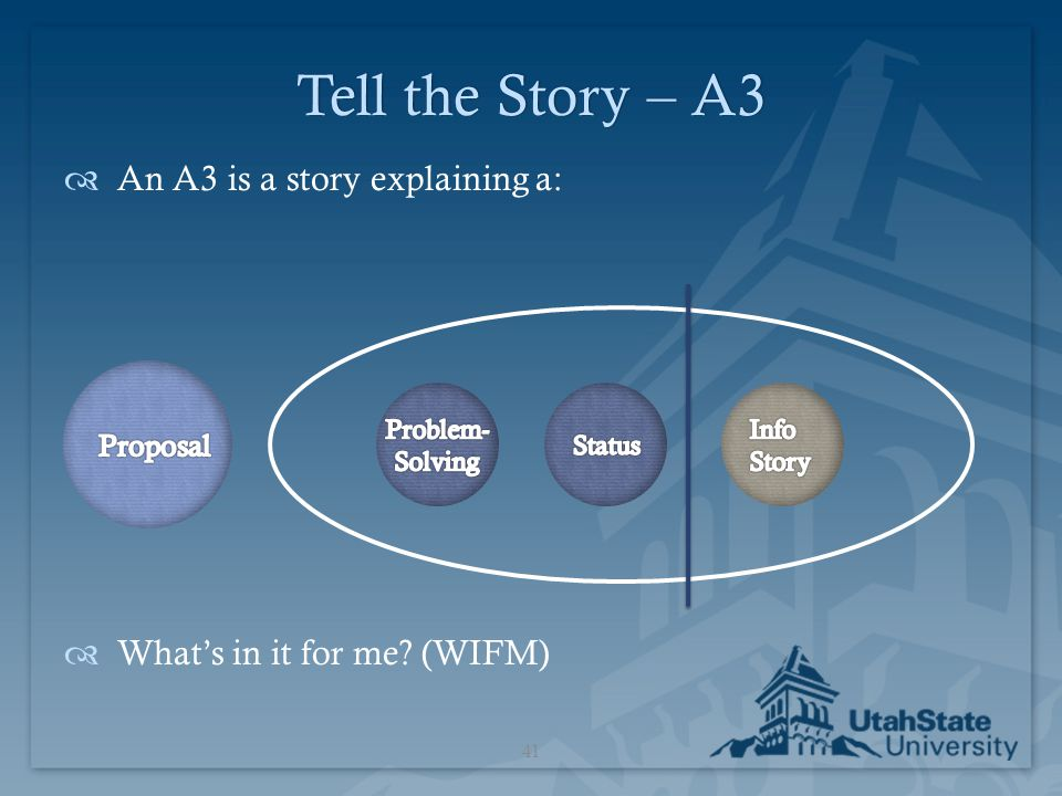 Tell the Story – A3 An A3 is a story explaining a: