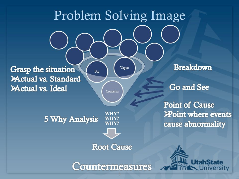 Problem Solving Image Countermeasures Breakdown Grasp the situation