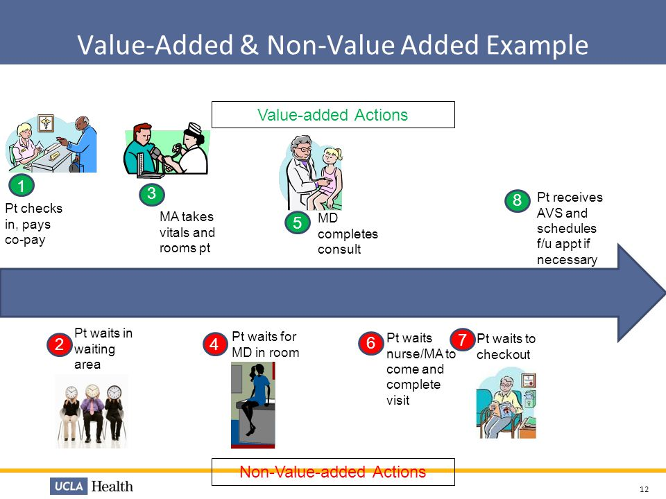 Value-Added & Non-Value Added Example