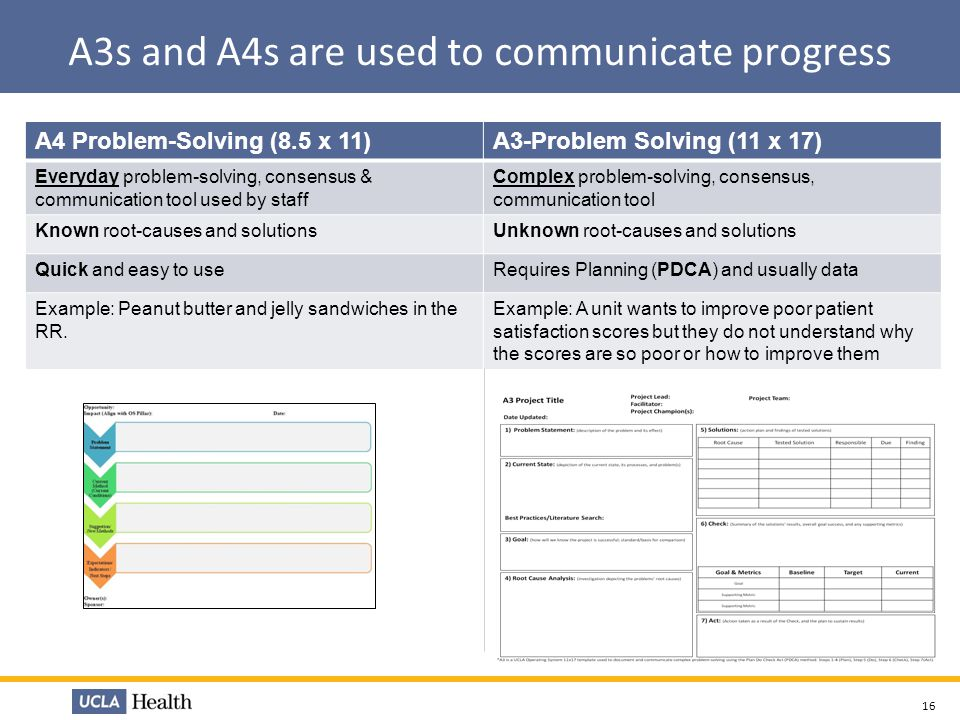 A3s and A4s are used to communicate progress