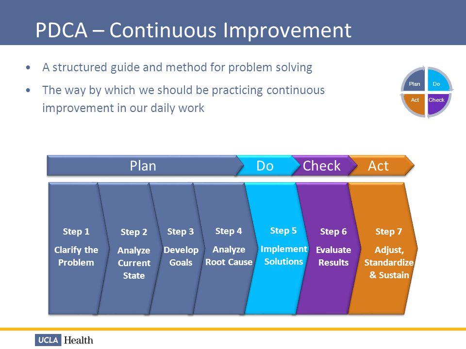 PDCA – Continuous Improvement