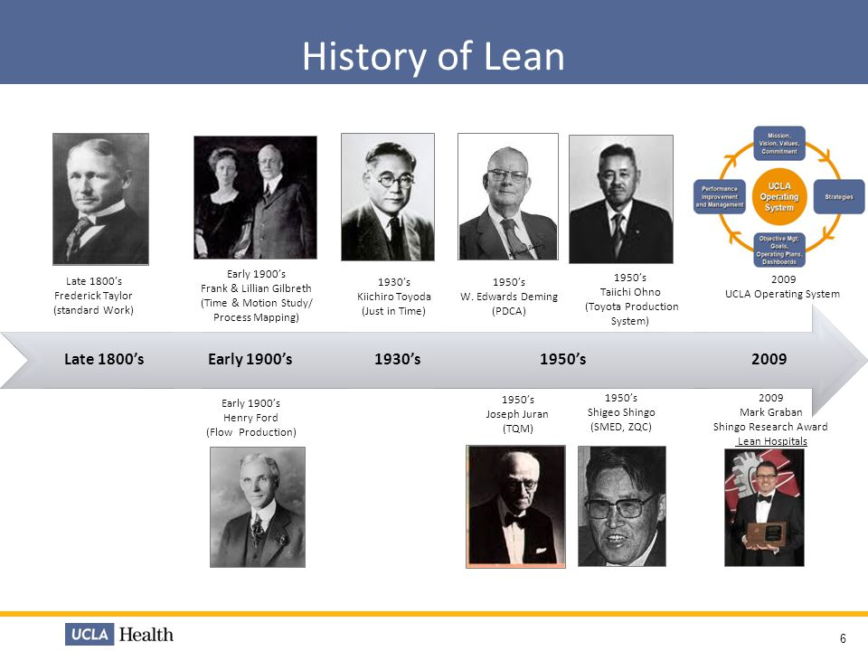 History of Lean Late 1800's Early 1900's 1930's 1950's 2009