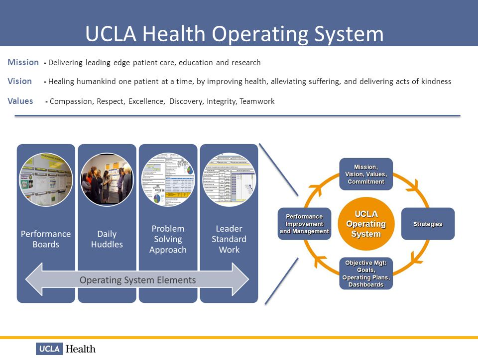 UCLA Health Operating System