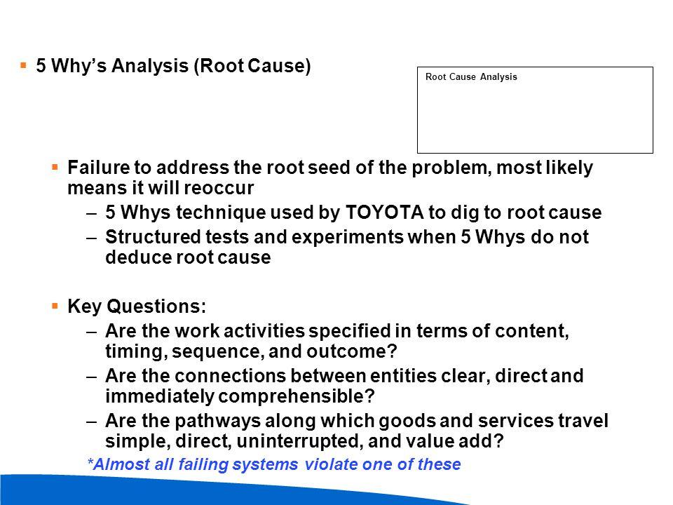 5 Why's Analysis (Root Cause)