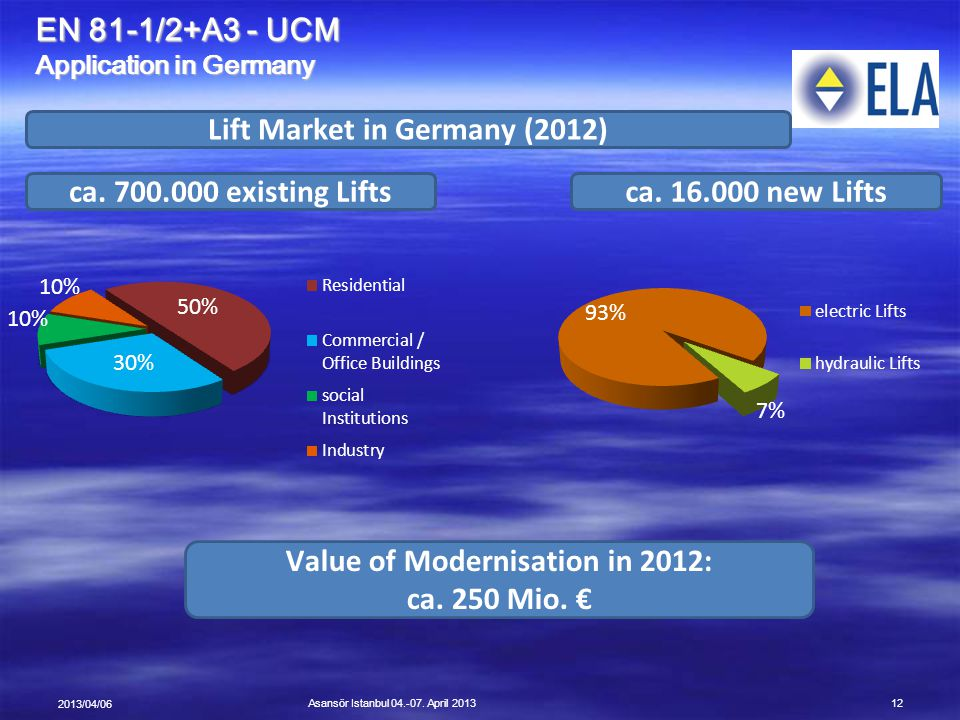 Lift Market in Germany (2012) Value of Modernisation in 2012: