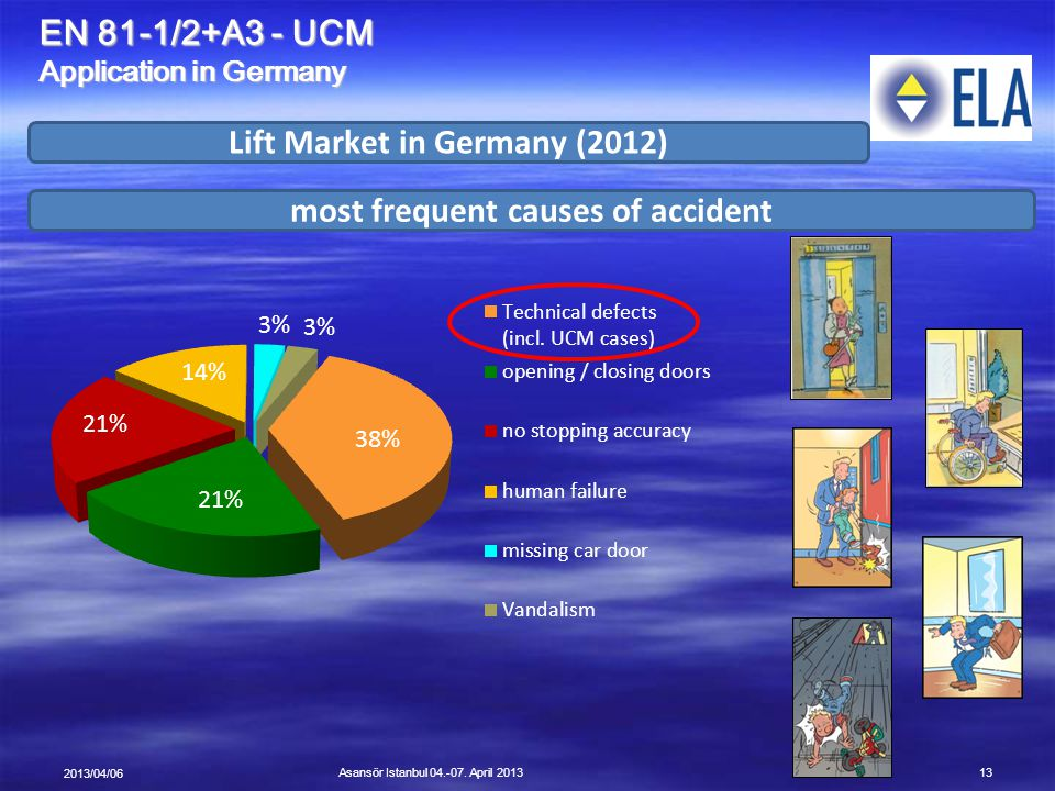 Lift Market in Germany (2012) most frequent causes of accident