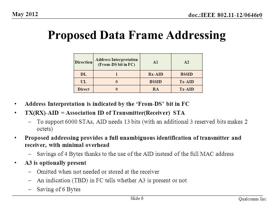 Proposed Data Frame Addressing