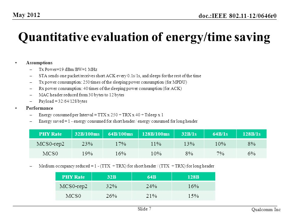 Quantitative evaluation of energy/time saving