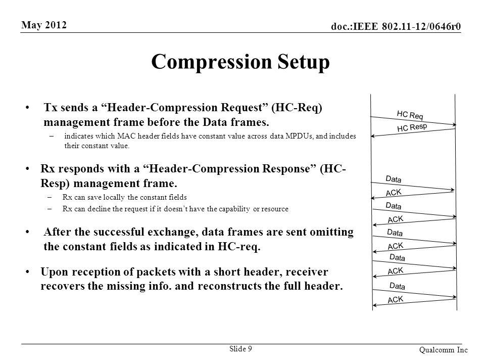 Compression Setup Tx sends a Header-Compression Request (HC-Req) management frame before the Data frames.