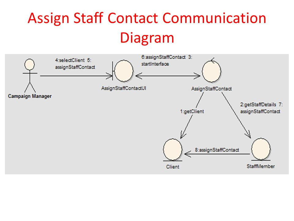 Assign Staff Contact Communication Diagram