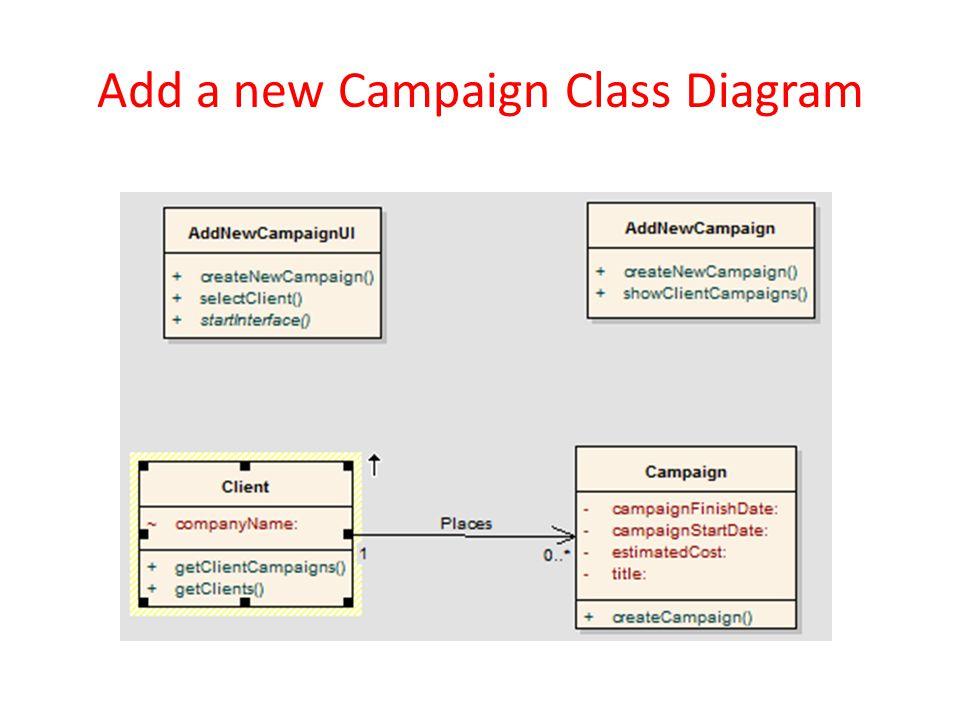Add a new Campaign Class Diagram