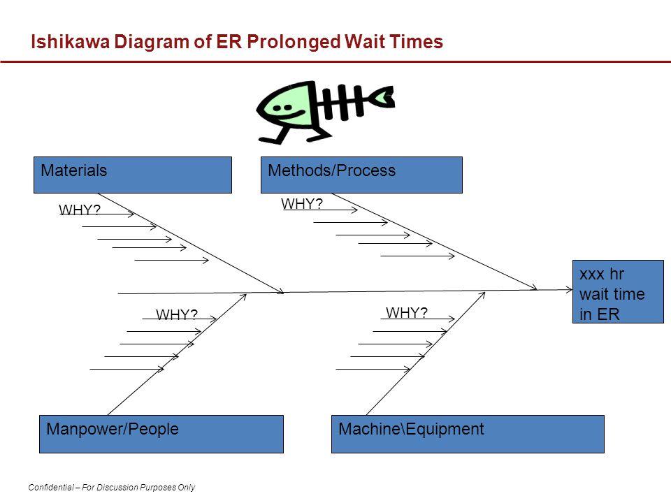Ishikawa Diagram of ER Prolonged Wait Times