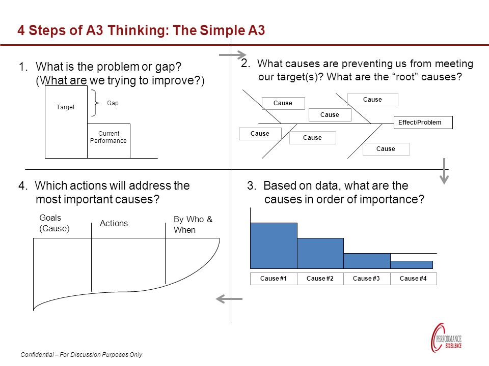 4 Steps of A3 Thinking: The Simple A3
