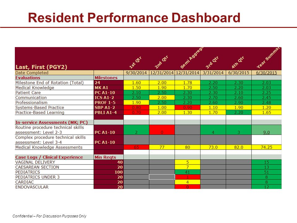 Resident Performance Dashboard