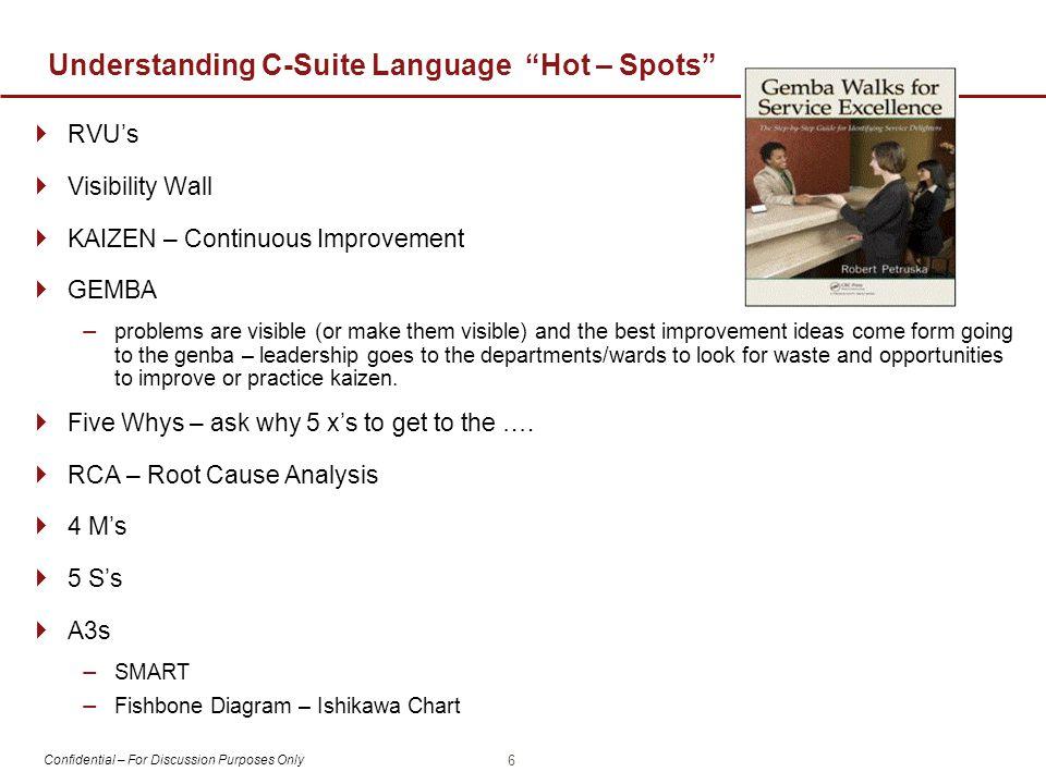 Understanding C-Suite Language Hot – Spots