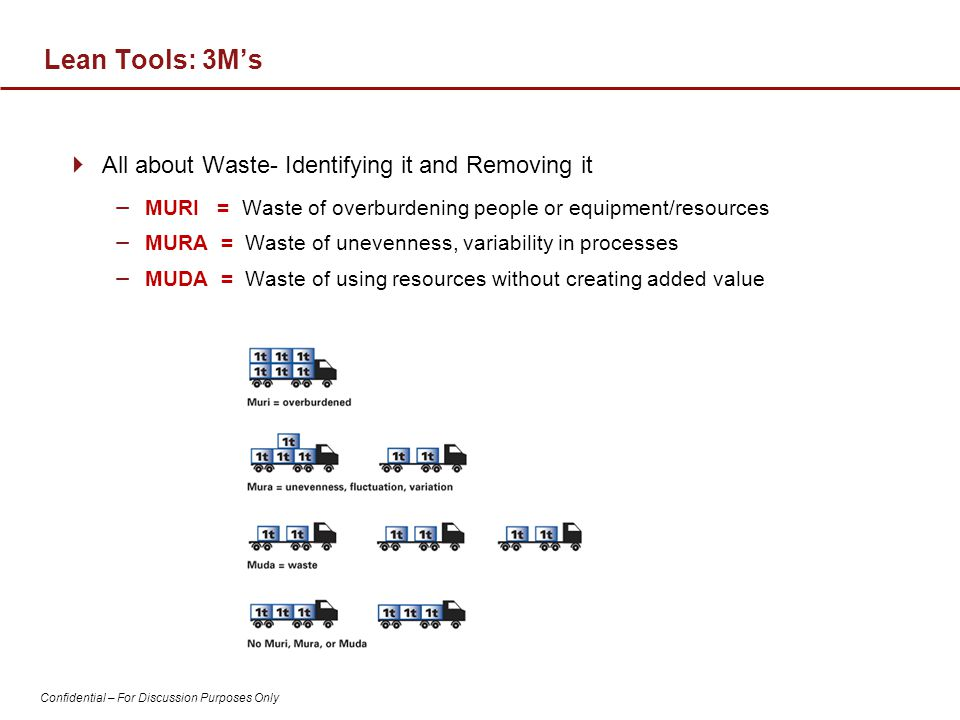 Lean Tools: 3M's All about Waste- Identifying it and Removing it