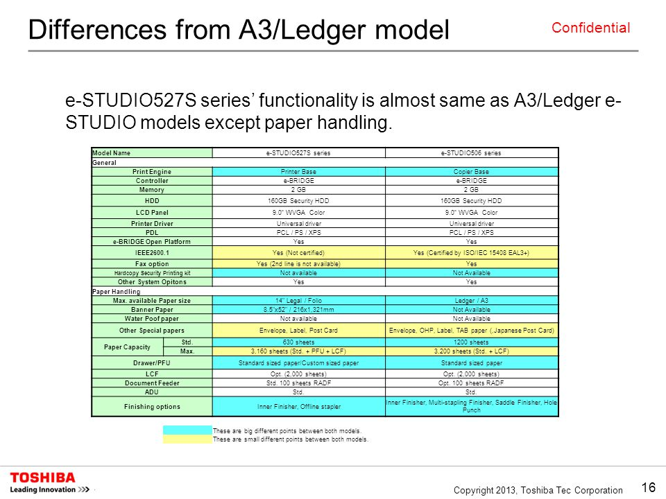 Differences from A3/Ledger model