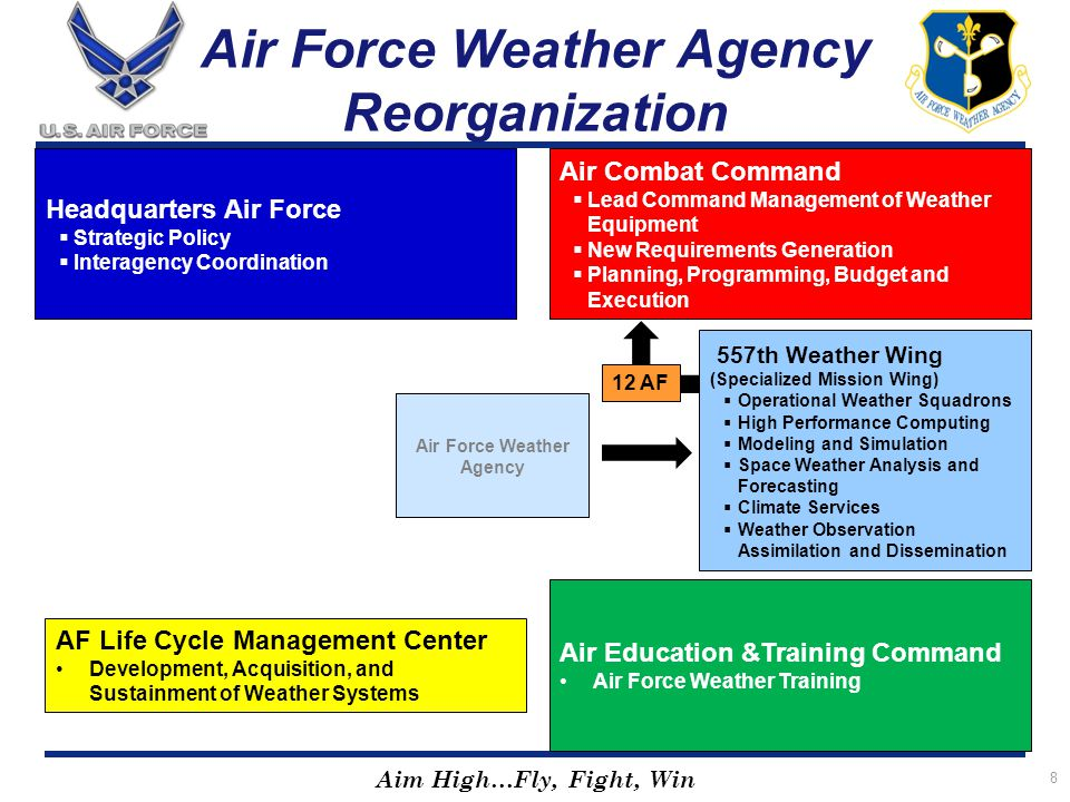 Air Force Weather Agency Reorganization